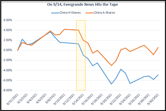 China Stocks: China H-Shares and China A-Shares Comparison Performance Percentage Change Chart Following Evergrande News.