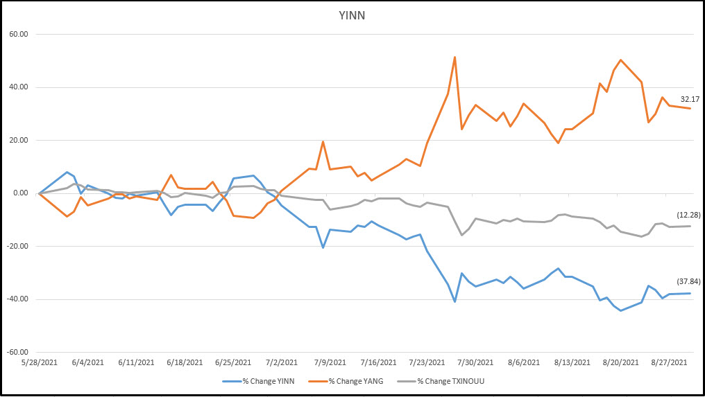 Performance chart of $YINN (Direxion's Daily FTSE China Bull) showing upward trend from June to August 30.