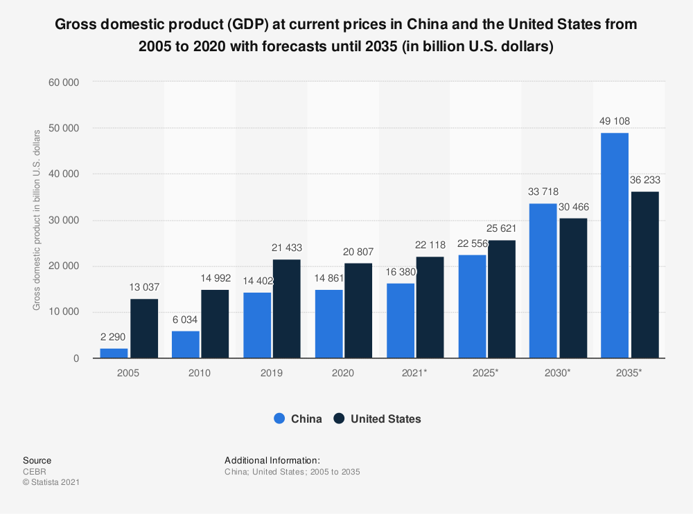 China and U.S. Gross Domestic Product (GDP) comparison chart from 2005 to 2020 with forecasts until 2035 (in U.S. dollars. Source: CEBR Copyright Statista 2021)