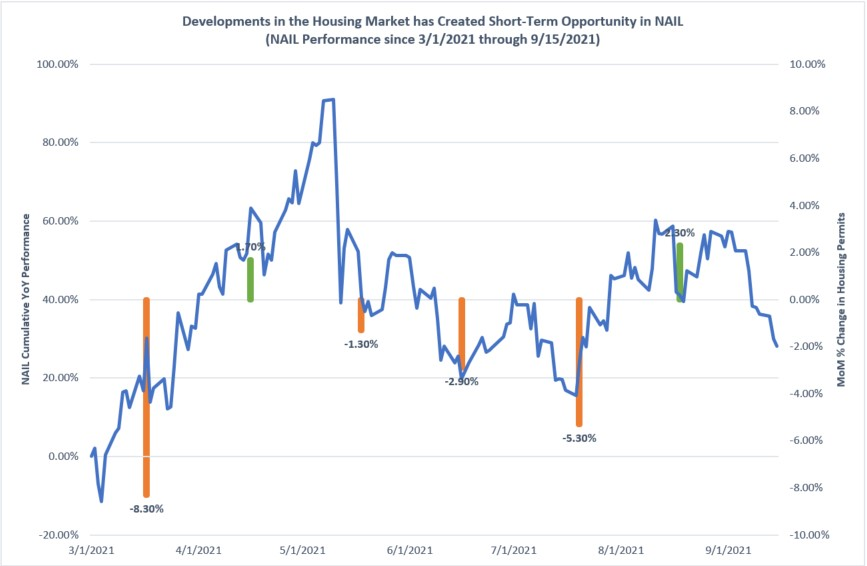 Chart of Housing Permits (Actuals) and Direxion's Daily Homebuilders & Supplies Bull 3X Shares ETF ($NAIL) performance